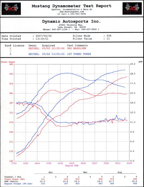 996-Turbo-dyno
