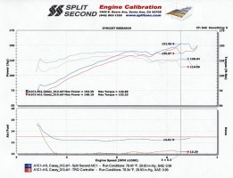 Matrix-Dyno-SS-vs-TRD