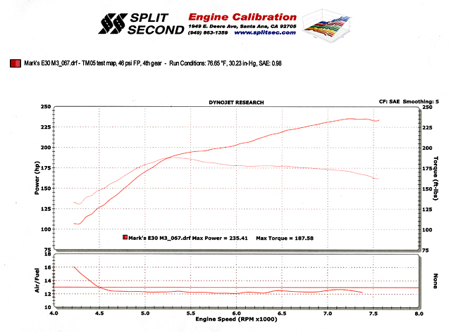 At Mid Season The Engine Was Changed Out For One With 320308 Schrick Cams Stock Plenum Replaced A Carbon Fiber And Maf Sensor: BMW S14 Engine Diagram At Anocheocurrio.co